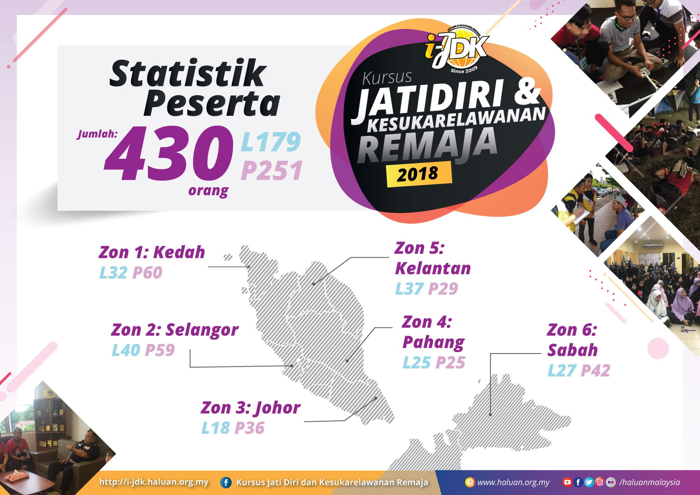 i-JDK 2018 Latih Remaja di Enam Zon