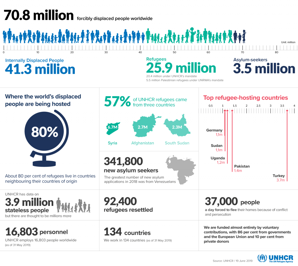 Sumber: UNHCR / 19 June 2019 https://www.unhcr.org/en-my/figures-at-a-glance.html