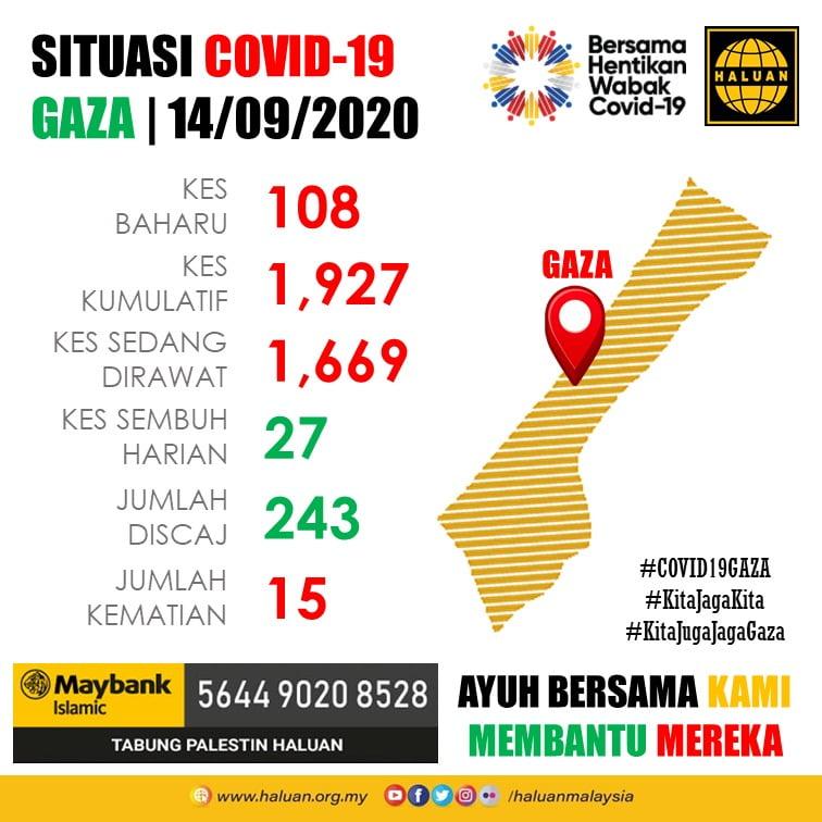 SITUASI COVID-19 GAZA | 14/09/2020